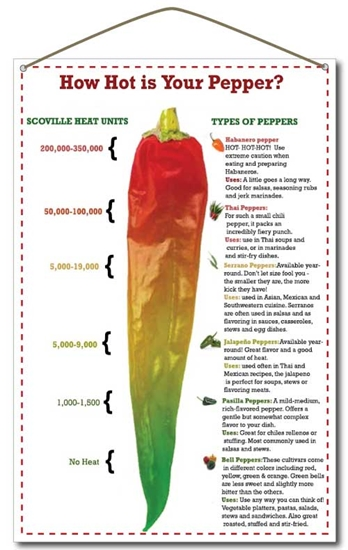 Capsaicin Food List